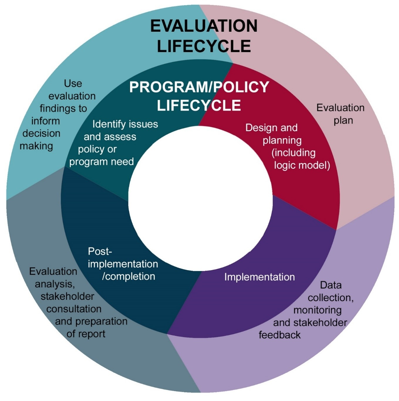Cycle diagram. An inner circle shows the program/policy lifecycle in four steps: Design and planning (including logic model); Implementation; Post-implementation/completion; Identify issues and assess policy or program need. An outer circle shows the corr